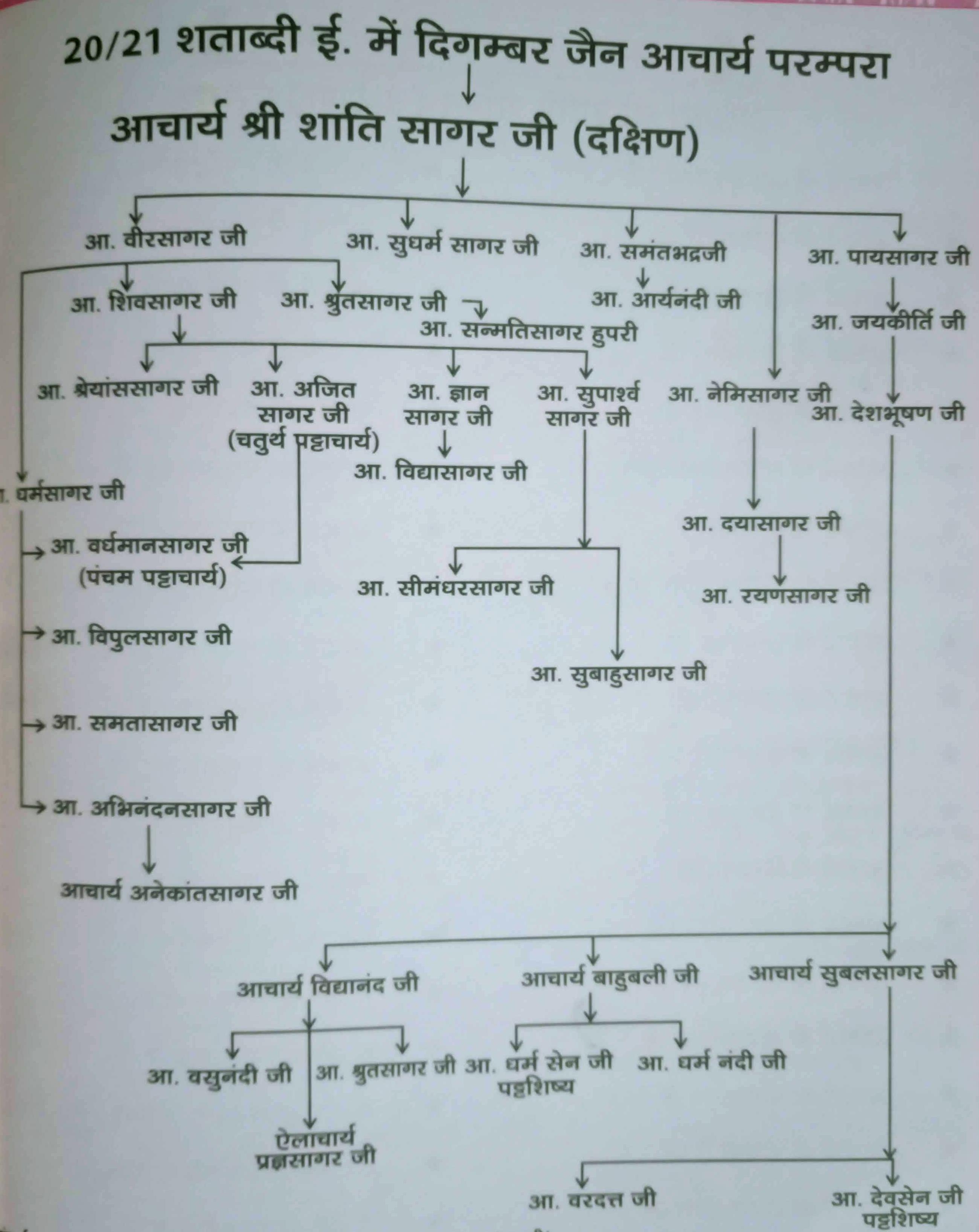 Shanti Sagarji Maharaj Lineage
